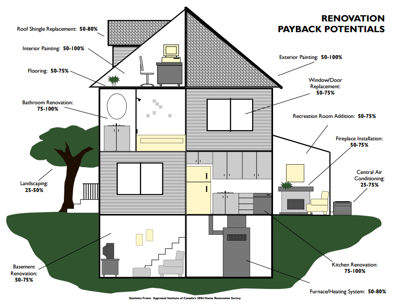 Renovation Payback Potential